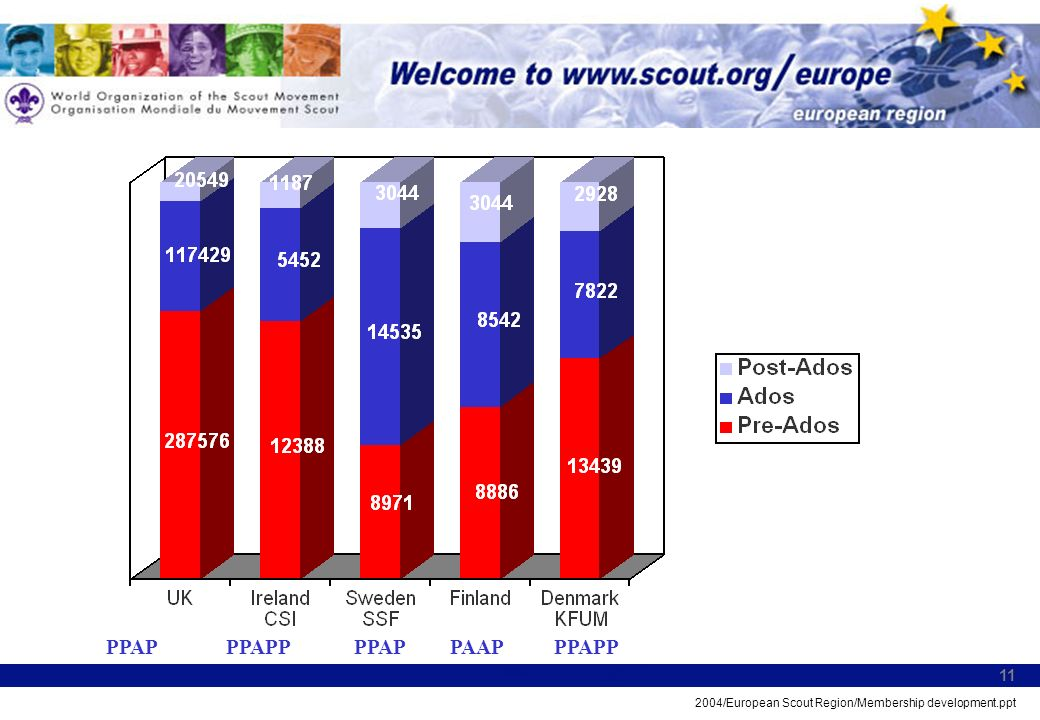 2004/European Scout Region/Membership development.ppt 11 PPAPPPAAPPPAPPPAPPPPAP