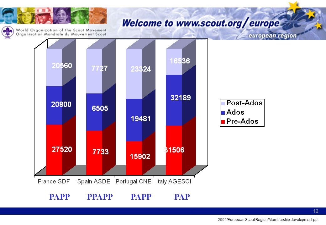 2004/European Scout Region/Membership development.ppt 12 PAPPPPAPPPAPPPAP