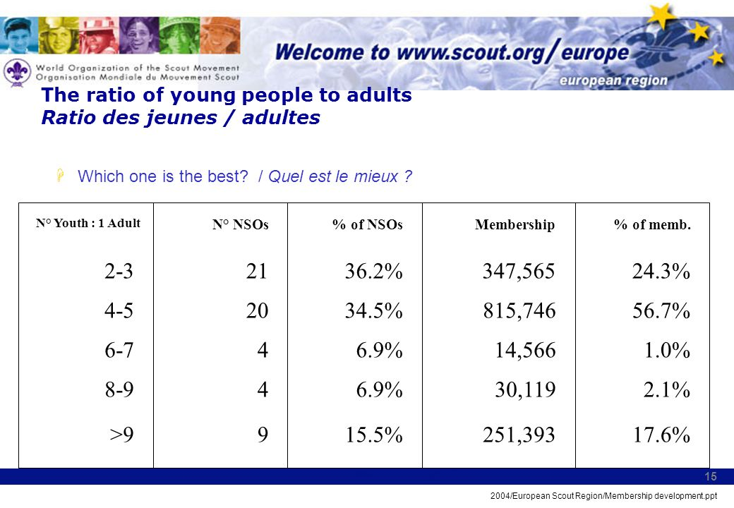 2004/European Scout Region/Membership development.ppt 15 The ratio of young people to adults Ratio des jeunes / adultes Which one is the best.