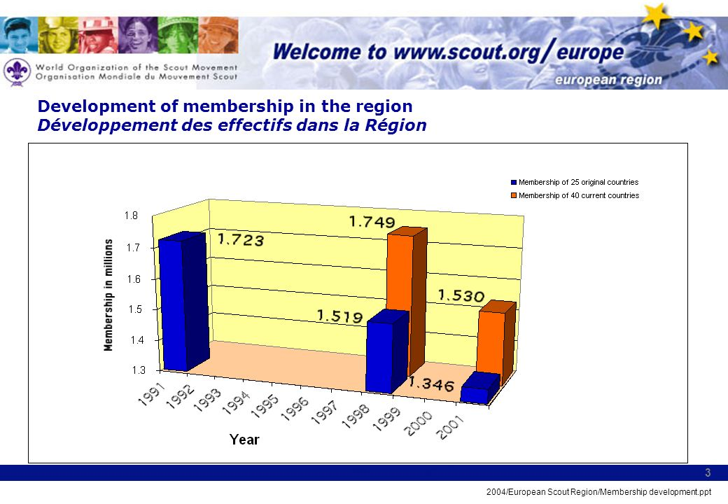 2004/European Scout Region/Membership development.ppt 3 Development of membership in the region Développement des effectifs dans la Région