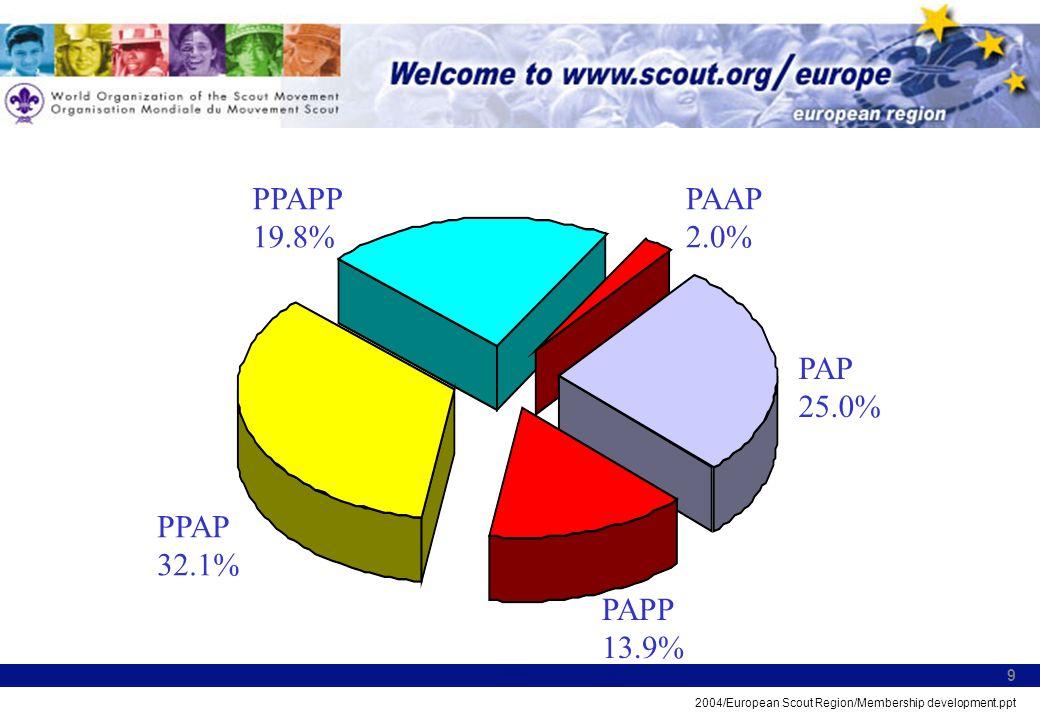 2004/European Scout Region/Membership development.ppt 9 PPAP 32.1% PAPP 13.9% PPAPP 19.8% PAP 25.0% PAAP 2.0%