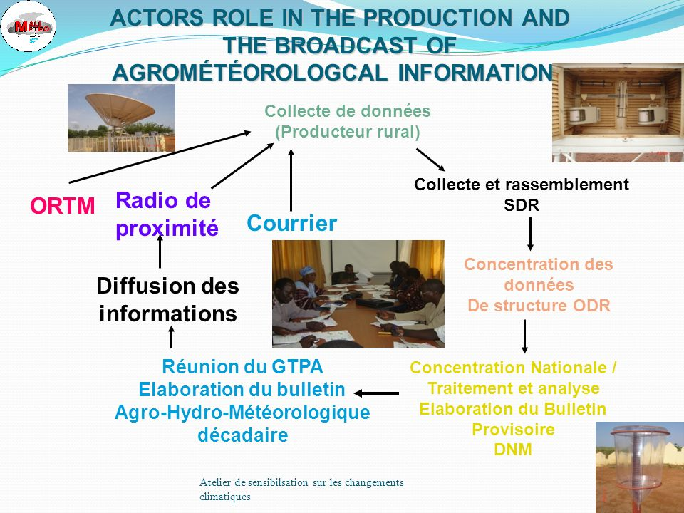 Journées GTPA 200737 CONCLUSION The weather assistance became a powerful tool for economic and social development which allowed inter alia: the improvement of the weather services; the availability for the producers and the decision makers of tools of decision-making aid; the increase in the outputs and the quality of the productions; the limitation of the losses and risks; the reduction in the production costs; the reinforcement of capacity of the various actors; the undertake actions to adapt to climate change in Cinzan rural Commune; the safeguarding of the environment.