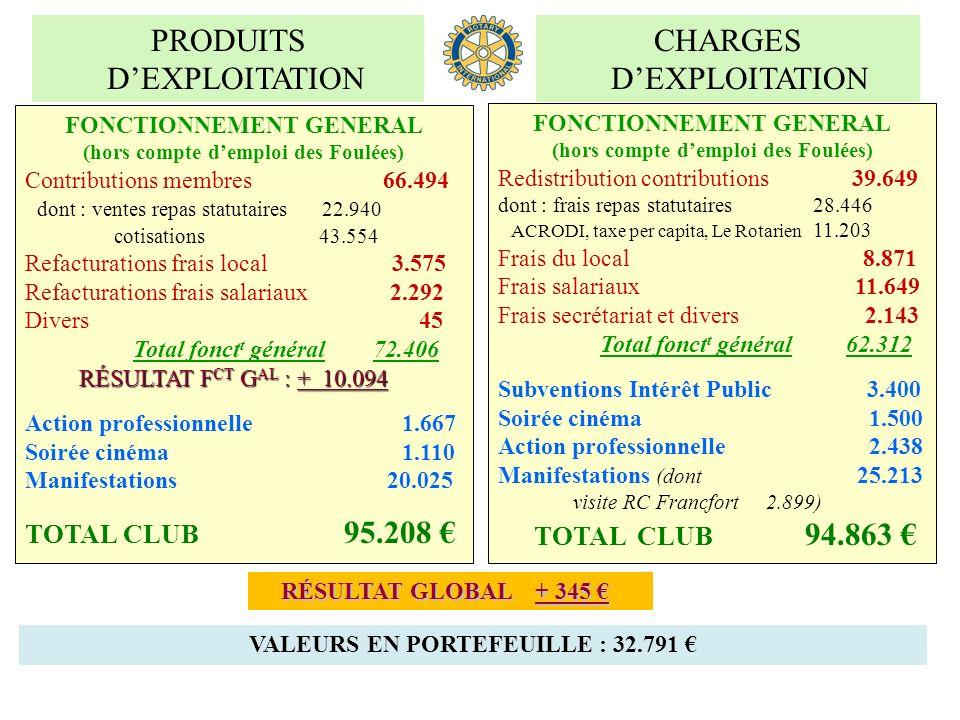 PRODUITS DEXPLOITATION CHARGES DEXPLOITATION FONCTIONNEMENT GENERAL (hors compte demploi des Foulées) Contributions membres 66.494 dont : ventes repas