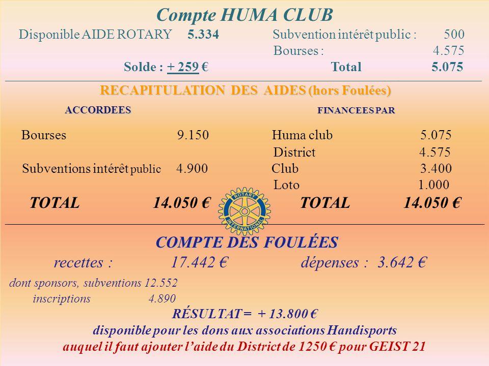 SUBVENTIONS ACCORDEES SUBVENTIONS RECUES Compte HUMA CLUB Disponible AIDE ROTARY 5.334 Subvention intérêt public : 500 Bourses : 4.575 Solde : + 259 Total 5.075 ____________________________________________________________________________________________________________________________________________________________ RECAPITULATION DES AIDES (hors Foulées) ACCORDEES FINANCEES PAR ACCORDEES FINANCEES PAR Bourses 9.150 Huma club 5.075 District 4.575 Subventions intérêt public 4.900 Club 3.400 Loto 1.000 TOTAL 14.050 TOTAL 14.050 ________________________________________________________________________________________ COMPTE DES FOULÉES COMPTE DES FOULÉES recettes : 17.442 dépenses : 3.642 dont sponsors, subventions 12.552 inscriptions 4.890 RÉSULTAT = + 13.800 disponible pour les dons aux associations Handisports auquel il faut ajouter laide du District de 1250 pour GEIST 21