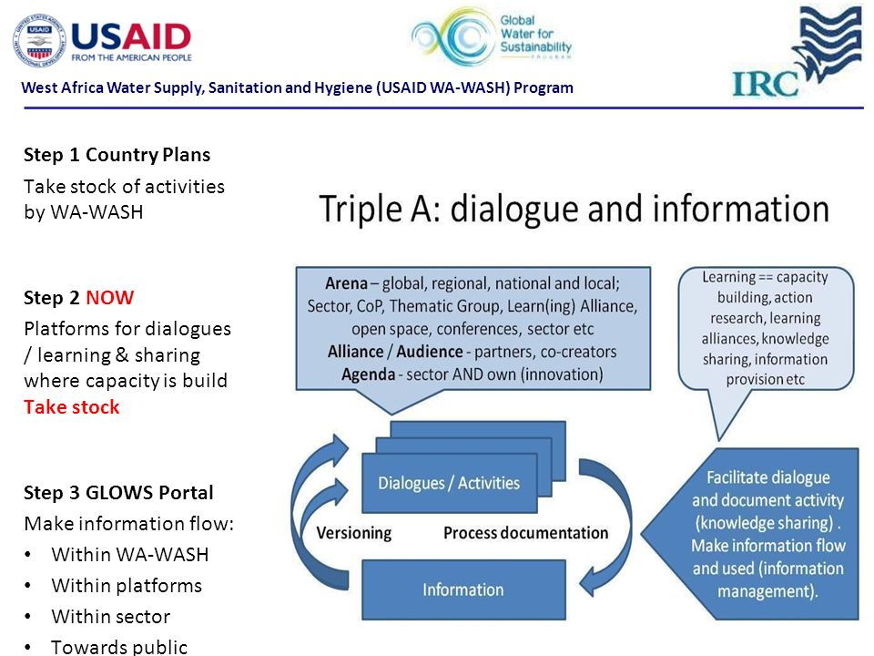 Step 1 Country Plans Take stock of activities by WA-WASH Step 2 NOW Platforms for dialogues / learning & sharing where capacity is build Take stock Step 3 GLOWS Portal Make information flow: Within WA-WASH Within platforms Within sector Towards public