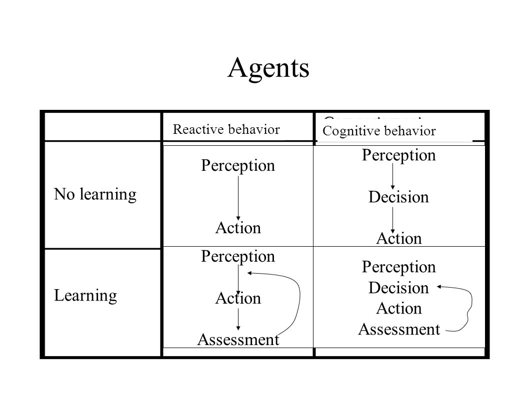Agents No learning Learning Reactive behavior Cognitive behavior Perception Action Perception Decision Action Perception Action Assessment Perception