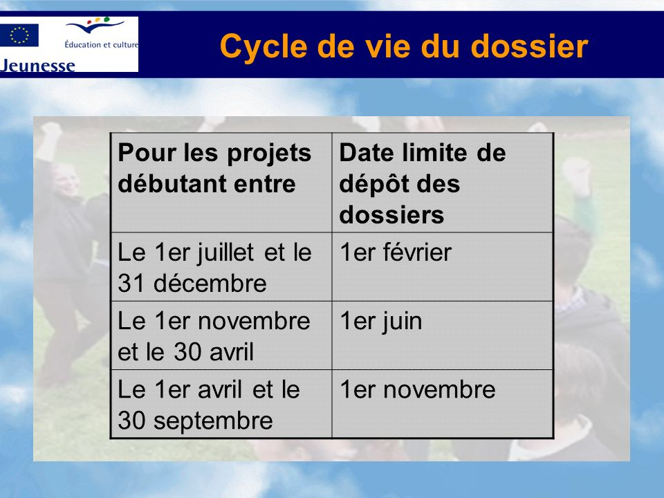 Pour les projets débutant entre Date limite de dépôt des dossiers Le 1er juillet et le 31 décembre 1er février Le 1er novembre et le 30 avril 1er juin Le 1er avril et le 30 septembre 1er novembre