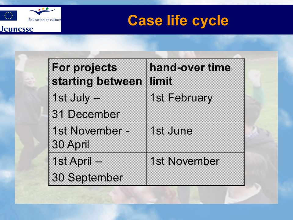 Case life cycle For projects starting between hand-over time limit 1st July – 31 December 1st February 1st November - 30 April 1st June 1st April – 30