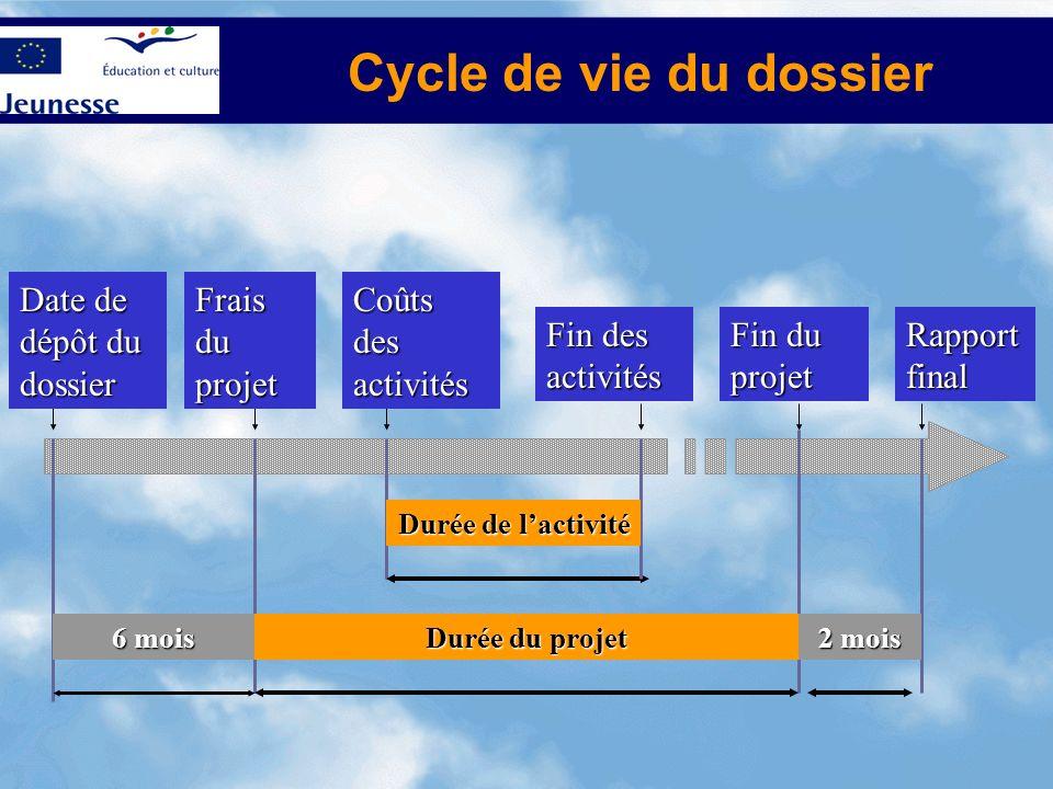 Cycle de vie du dossier Date de dépôt du dossier Frais du projet Coûts des activités Fin du projet Rapport final Fin des activités Durée de lactivité Durée du projet 6 mois 2 mois