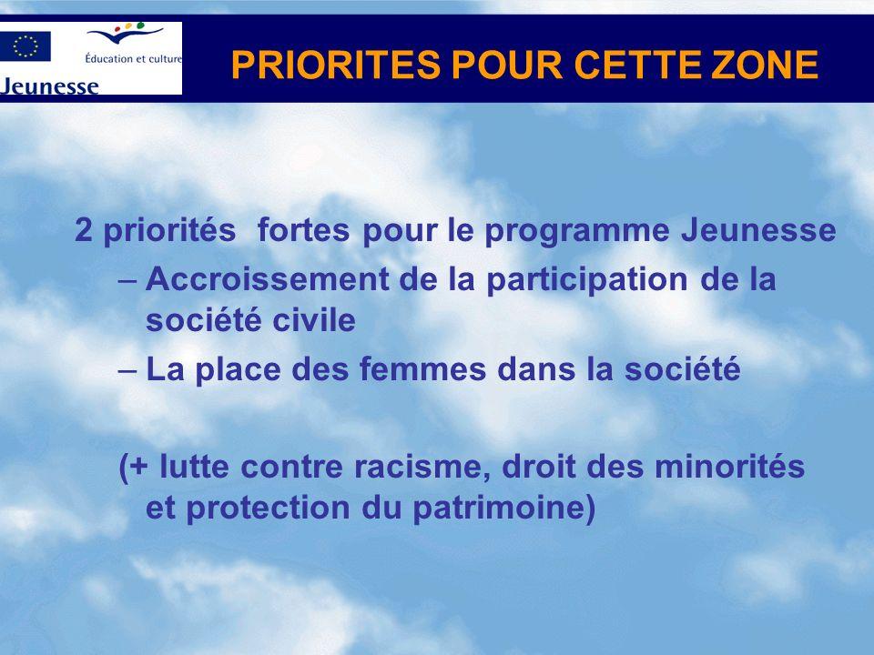 PRIORITES POUR CETTE ZONE 2 priorités fortes pour le programme Jeunesse –Accroissement de la participation de la société civile –La place des femmes dans la société (+ lutte contre racisme, droit des minorités et protection du patrimoine)