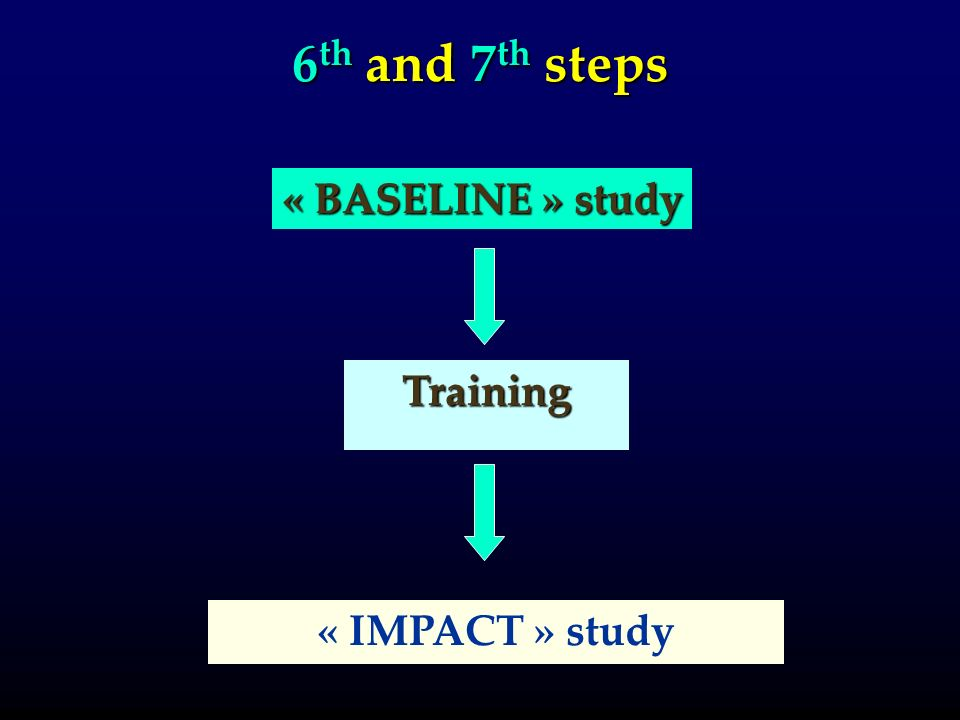 6 th and 7 th steps « IMPACT » study « BASELINE » study Training