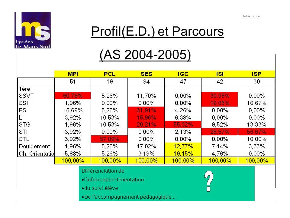 Profil(E.D.) et Parcours (AS 2004-2005) Introduction Différenciation de linformation-Orientation du suivi élève De laccompagnement pédagogique …