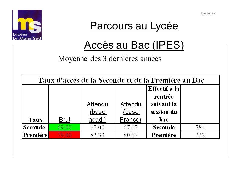 Parcours au Lycée Accès au Bac (IPES) Introduction Moyenne des 3 dernières années