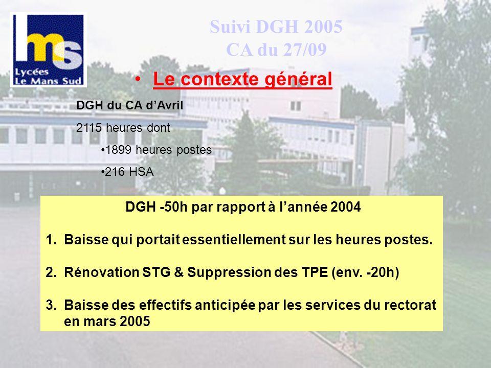 Suivi DGH 2005 CA du 27/09 Le contexte général DGH du CA dAvril 2115 heures dont 1899 heures postes 216 HSA DGH -50h par rapport à lannée 2004 1.Baiss
