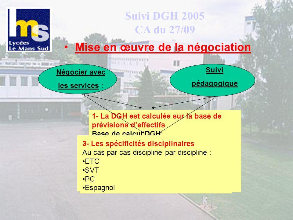 Suivi DGH 2005 CA du 27/09 Mise en œuvre de la négociation Négocier avec les services : Suivi pédagogique 1- La DGH est calculée sur la base de prévis