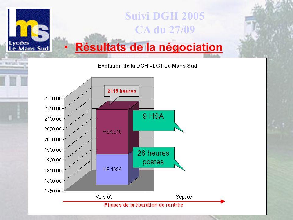 Suivi DGH 2005 CA du 27/09 Résultats de la négociation 28 heures postes 9 HSA