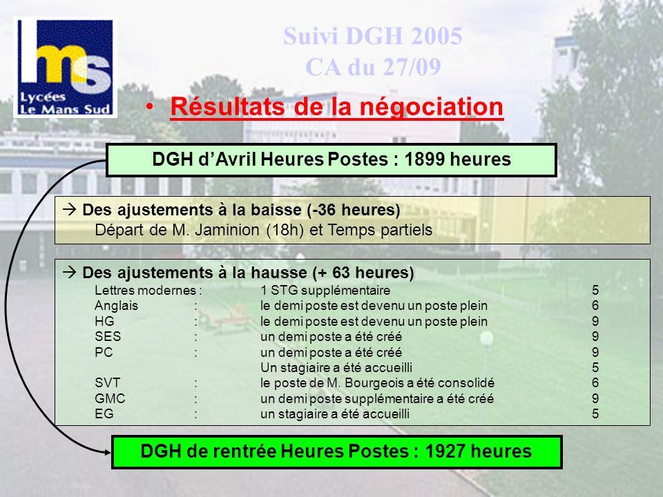 Suivi DGH 2005 CA du 27/09 Résultats de la négociation Des ajustements à la baisse (-36 heures) Départ de M. Jaminion (18h) et Temps partiels Des ajus