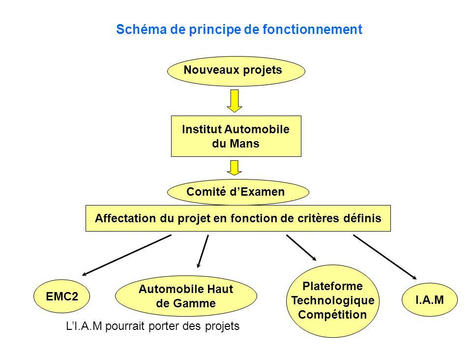 Schéma de principe de fonctionnement Nouveaux projets Institut Automobile du Mans Comité dExamen Affectation du projet en fonction de critères définis EMC2 Automobile Haut de Gamme Plateforme Technologique Compétition LI.A.M pourrait porter des projets I.A.M