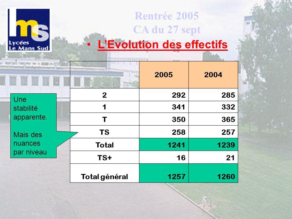 Rentrée 2005 CA du 27 sept LEvolution des effectifs 20052004 2292285 1341332 T350365 TS258257 Total12411239 TS+1621 Total général12571260 Une stabilité apparente.