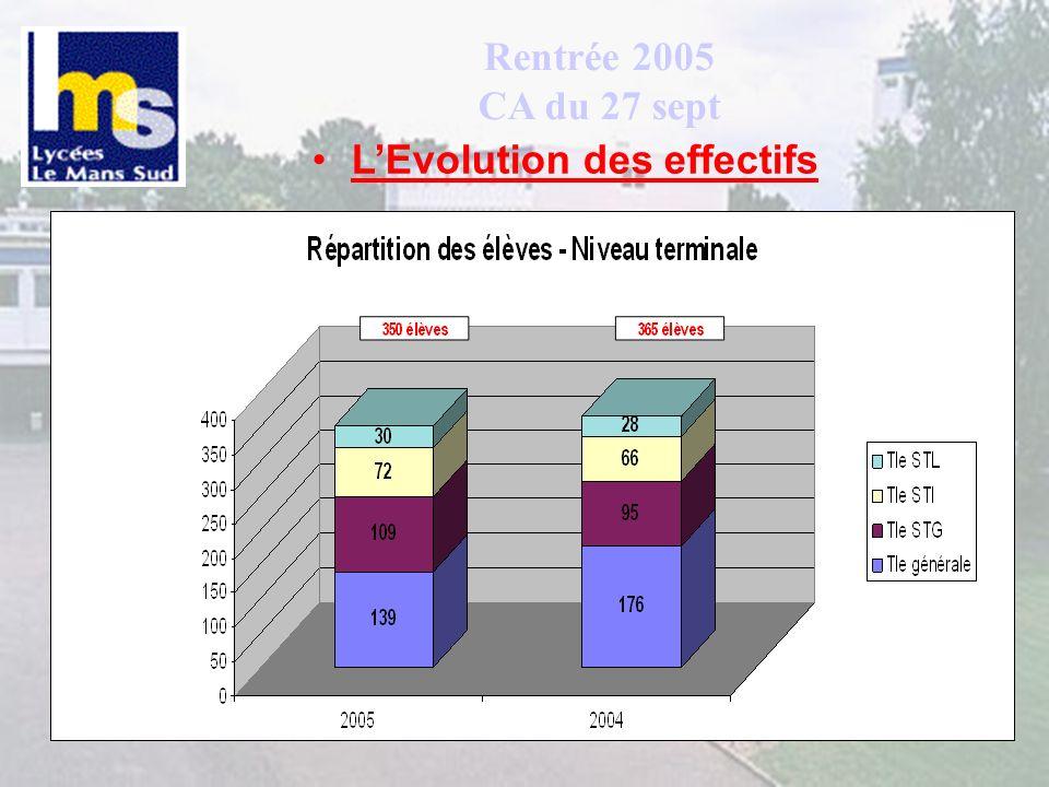 Suivi DGH 2005 CA du 27/09 Résultats de la négociation Des ajustements à la baisse (-36 heures) Départ de M.