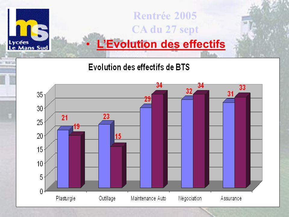 Fluidité des parcours scolaires dans la cité LP LGT BTS ( 13) Adapt (31) T BEP( 2) 1 BEP ( 4) 1 Bac pro(1)