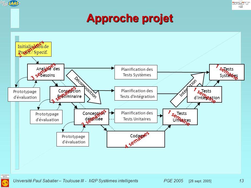 Université Paul Sabatier – Toulouse III - M2P Systèmes intelligentsPGE 2005 [28 sept.