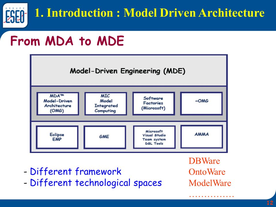 1. Introduction : Model Driven Architecture 12 From MDA to MDE - Different framework - Different technological spaces DBWare OntoWare ModelWare ……………