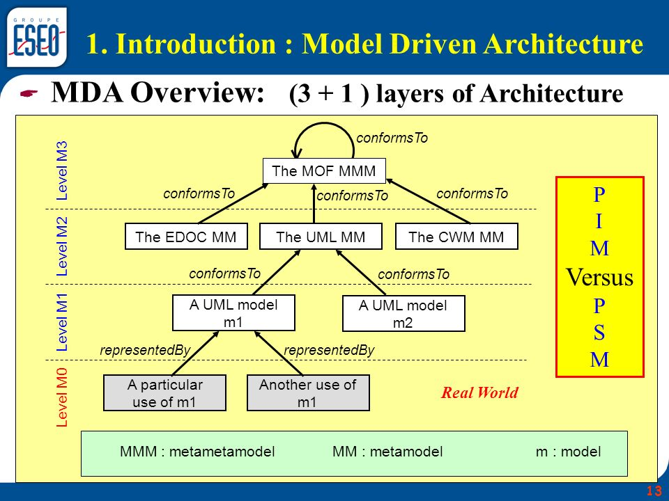 MDA Overview: (3 + 1 ) layers of Architecture The MOF MMM The EDOC MMThe UML MMThe CWM MM A UML model m1 A UML model m2 A particular use of m1 Another use of m1 conformsTo representedBy Level M3 Level M2 Level M1 Level M0 MMM : metametamodelMM : metamodelm : model Real World 1.