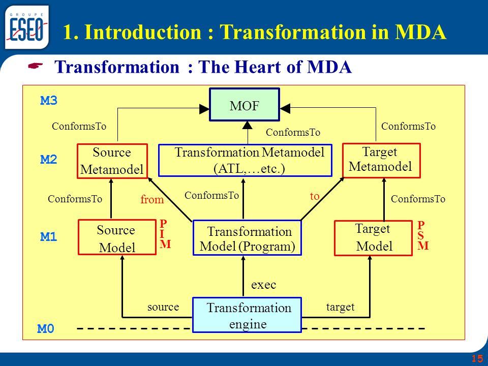 MOF Transformation Metamodel (ATL,…etc.) Target Metamodel Transformation Model (Program) Source Model Target Model Transformation Engine Source Metamo