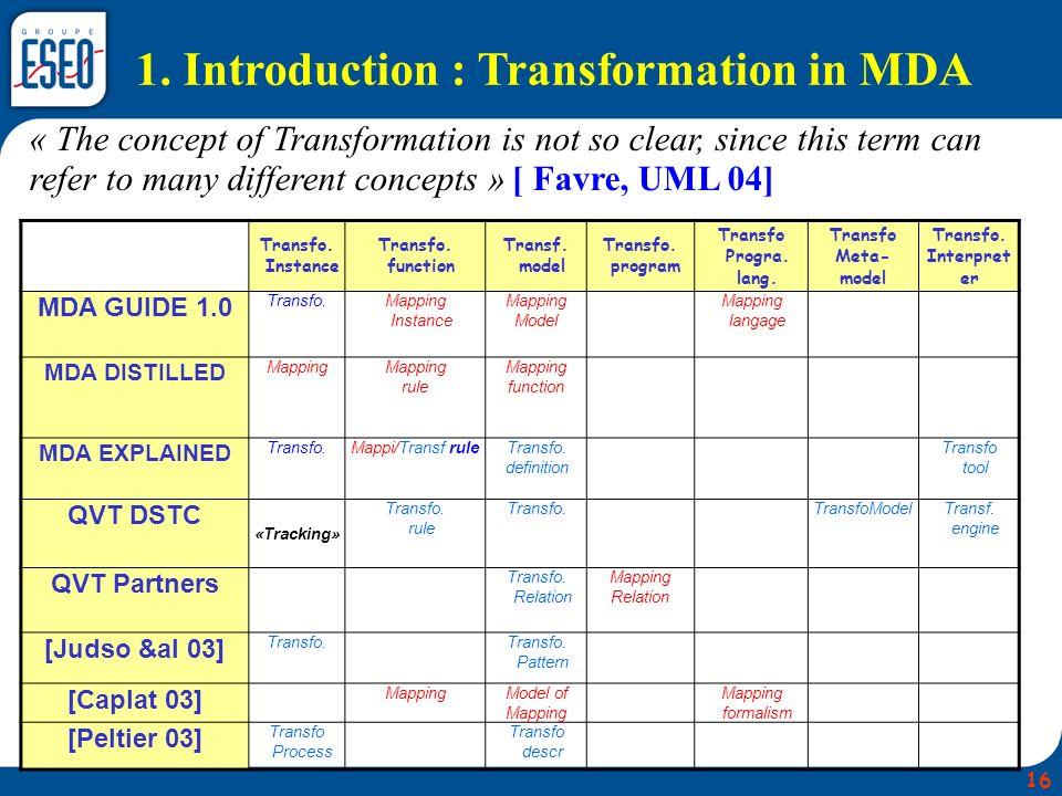 Transfo. Instance Transfo. function Transf. model Transfo. program Transfo Progra. lang. Transfo Meta- model Transfo. Interpret er MDA GUIDE 1.0 Trans