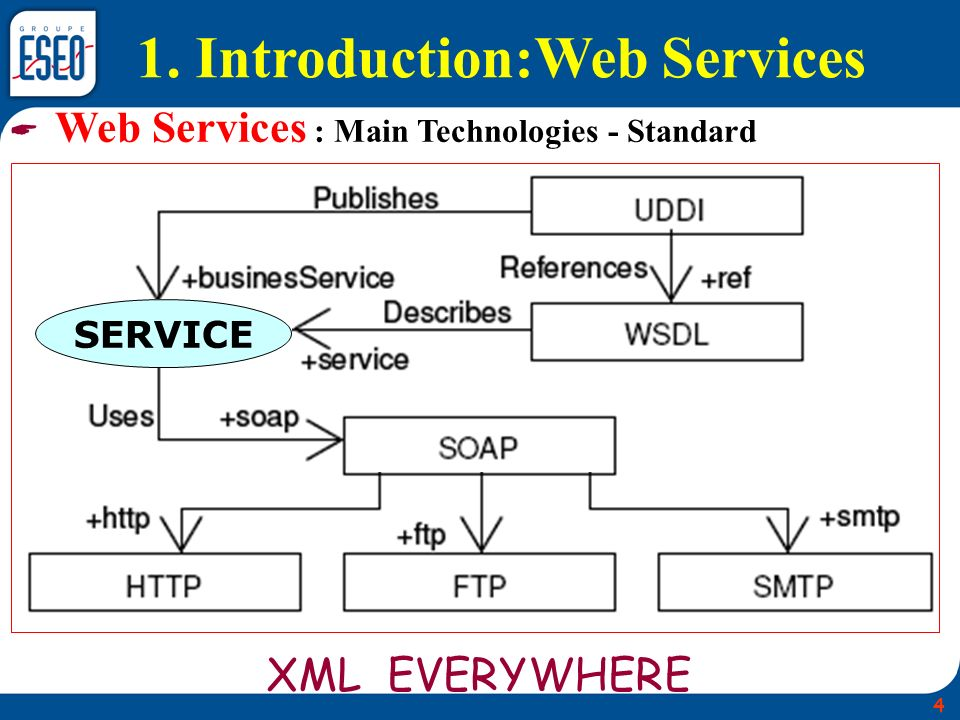 XML EVERYWHERE Web Services : Main Technologies - Standard 1. Introduction:Web Services SERVICE 4