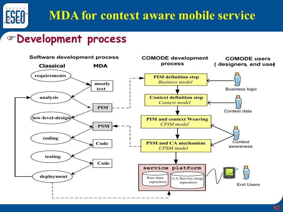 MDA for context aware mobile service Development process 42