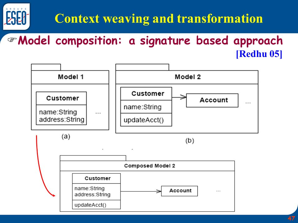 Context weaving and transformation Model composition: a signature based approach [Redhu 05] 47