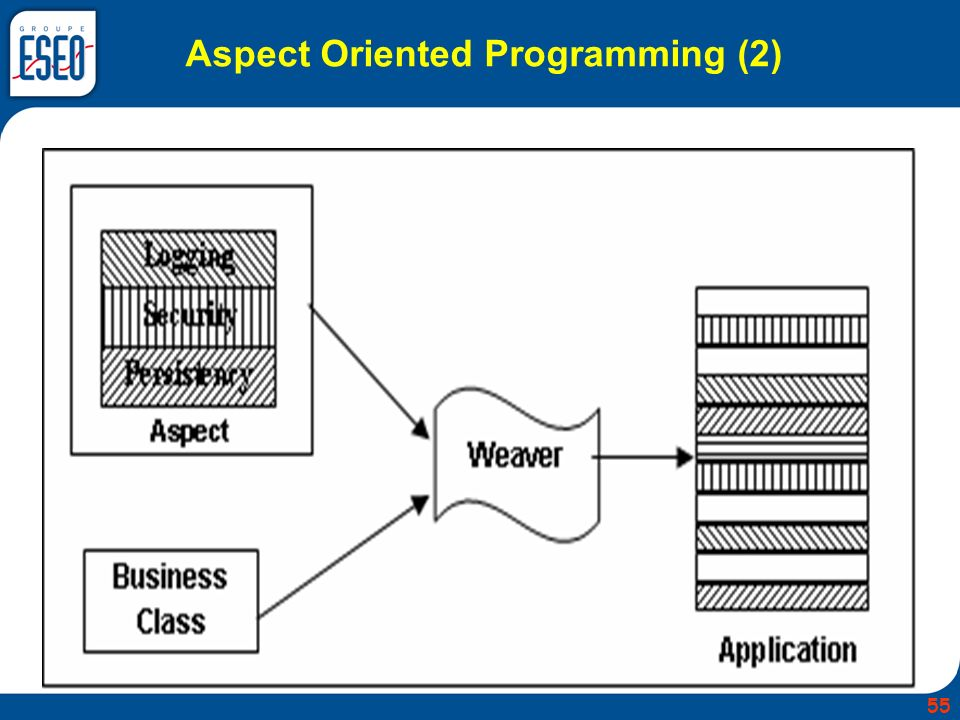 Aspect Oriented Programming (2) 55