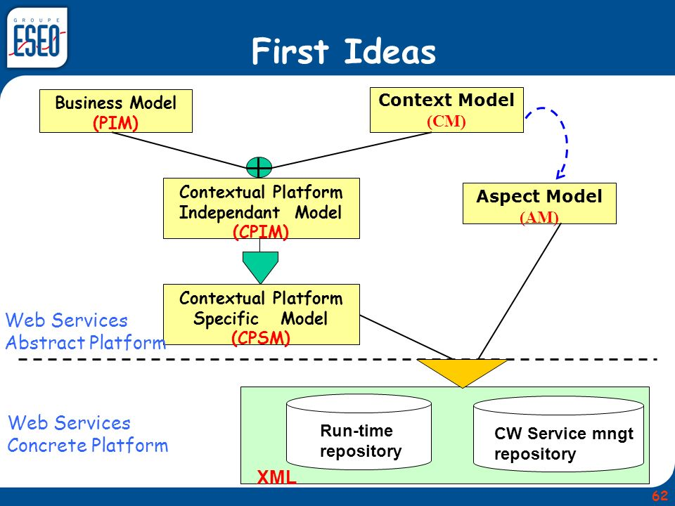 Business Model (PIM) Context Model (CM) Aspect Model (AM) Contextual Platform Independant Model (CPIM) XML Contextual Platform Specific Model (CPSM) Run-time repository CW Service mngt repository Web Services Concrete Platform Web Services Abstract Platform First Ideas 62