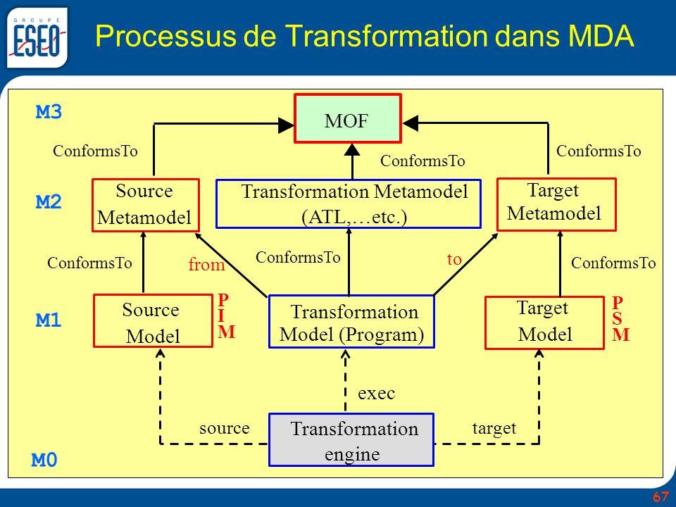 Processus de Transformation dans MDA MOF Transformation Metamodel (ATL,…etc.) Target Metamodel Transformation Model (Program) Source Model Target Mode