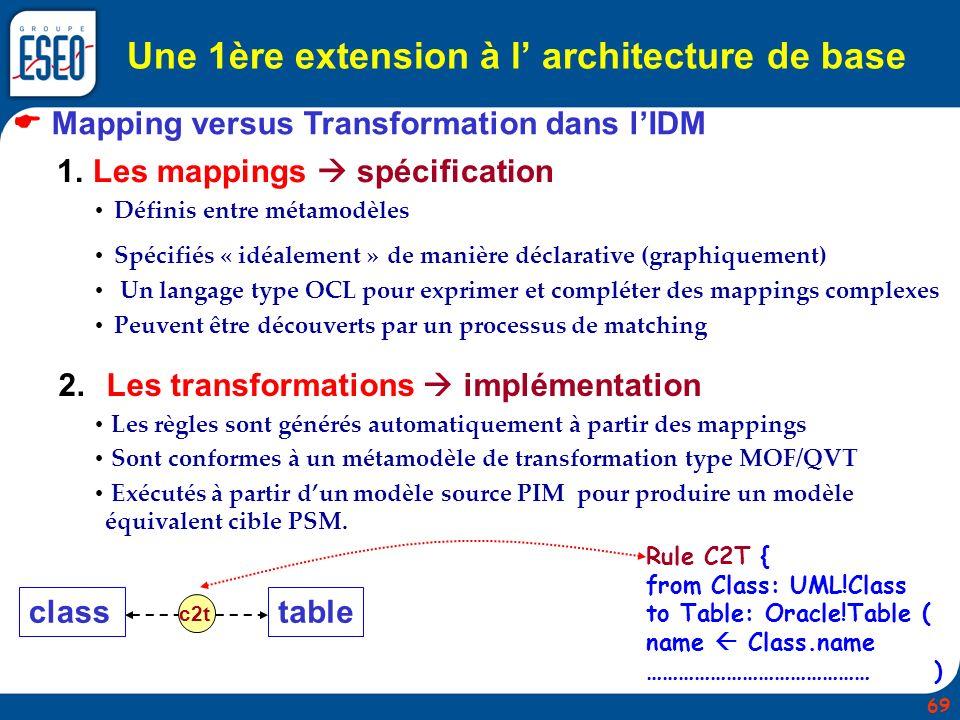Une 1ère extension à l architecture de base Mapping versus Transformation dans lIDM 1. Les mappings spécification Définis entre métamodèles Spécifiés