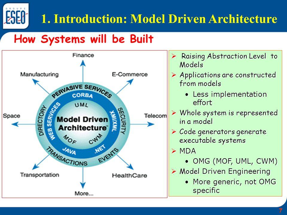 Platform Independent Model (PIM) PIM has role of source code Platform Specific Models (PSM) Platform code generated from PSM PIM PSM (1) Relational-DB PSM (3) Web Service System Code Oracle/DB2 System Code.NET/J2EE PSM (2) EDOC_CCA System Code EJB/CORBA-CCM 1.