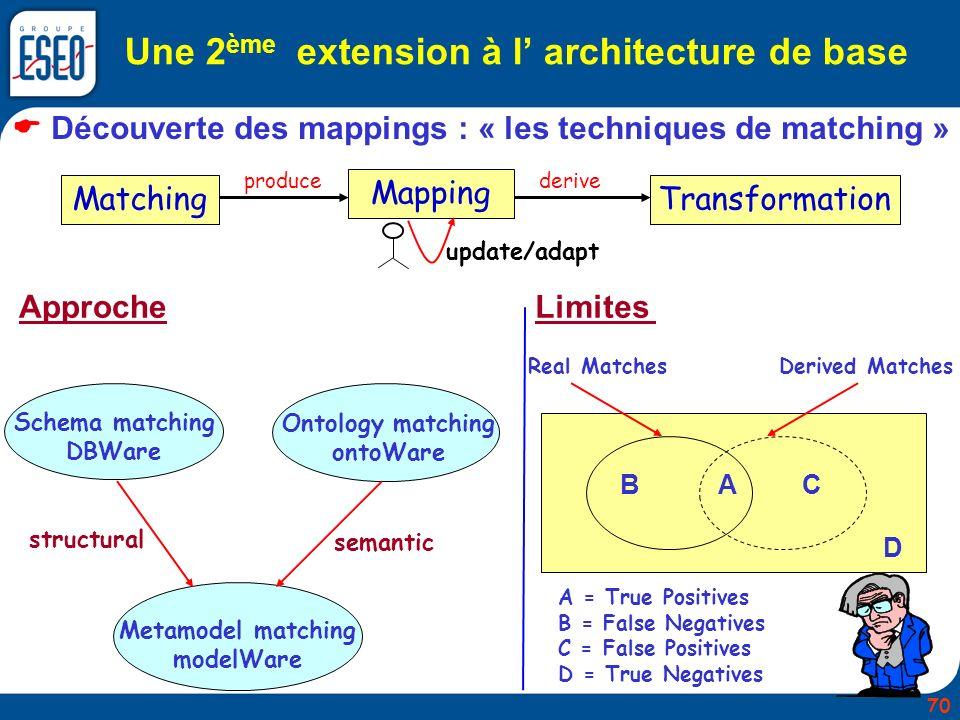 Une 2 ème extension à l architecture de base Découverte des mappings : « les techniques de matching » Matching Mapping Transformation update/adapt pro
