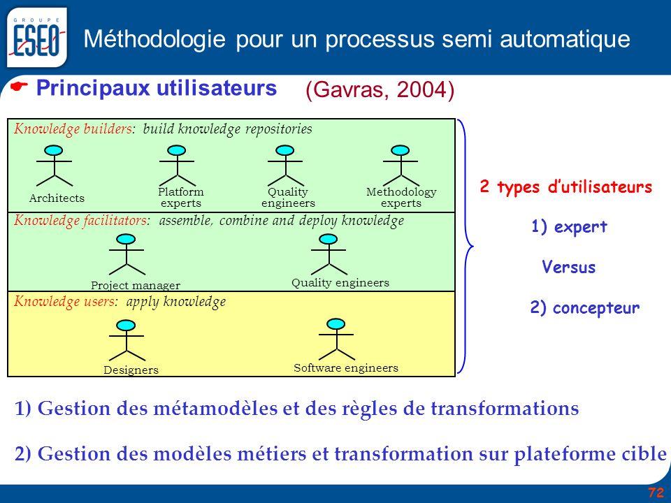 Méthodologie pour un processus semi automatique Principaux utilisateurs Knowledge builders: build knowledge repositories Knowledge facilitators: assem