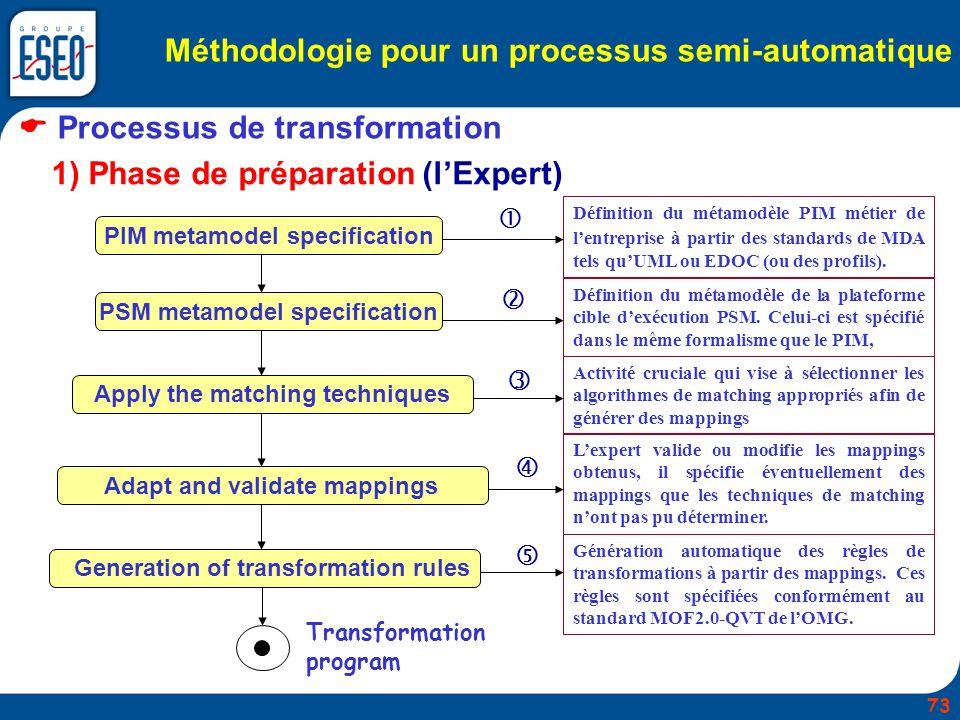 Méthodologie pour un processus semi-automatique Processus de transformation 1) Phase de préparation (lExpert) PIM metamodel specification PSM metamode
