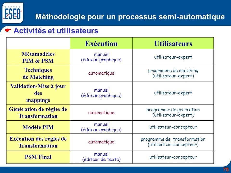 Méthodologie pour un processus semi-automatique Activités et utilisateurs ExécutionUtilisateurs Métamodèles PIM & PSM manuel (éditeur graphique) utili