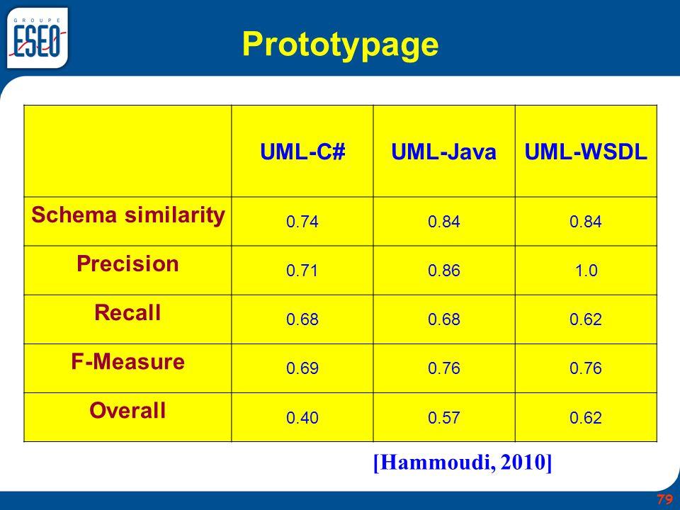 Prototypage UML-C#UML-JavaUML-WSDL Schema similarity 0.740.84 Precision 0.710.861.0 Recall 0.68 0.62 F-Measure 0.690.76 Overall 0.400.570.62 [Hammoudi