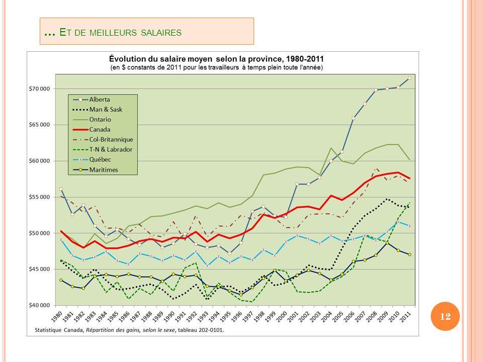 12 Bon an, mal an, env 15-20% du commerce ext des provinces des Maritimes se fait à lintérieur des Maritimes Et env 45% du comm extérieur de B & S des Maritimes seffectue à lintérieur du Canada … E T DE MEILLEURS SALAIRES