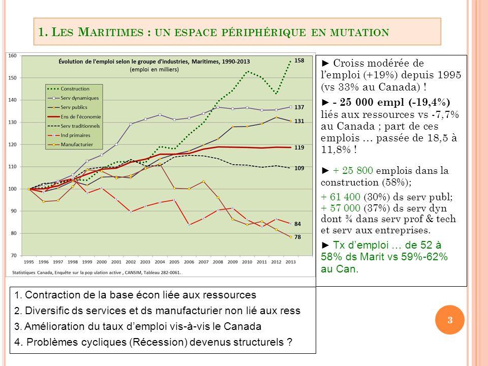 3 1. L ES M ARITIMES : UN ESPACE PÉRIPHÉRIQUE EN MUTATION Croiss modérée de lemploi (+19%) depuis 1995 (vs 33% au Canada) ! - 25 000 empl (-19,4%) lié