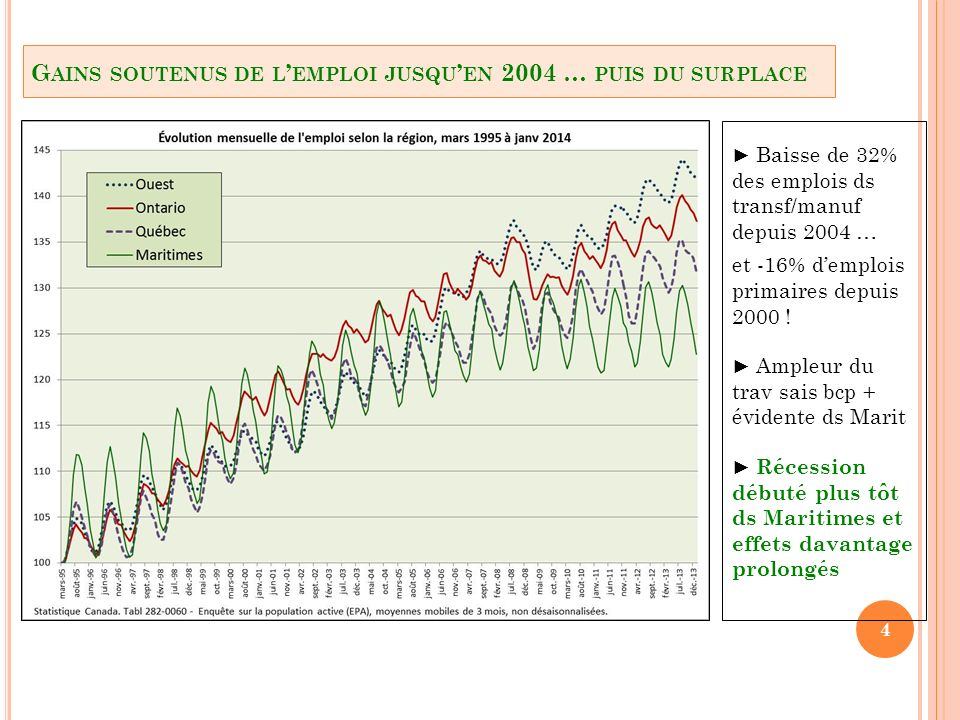 Une conjoncture difficile … La sévère récession aux É-U qui a fortement ébranlé le secteur export des Maritimes (Exports tot/PIB autour de 60%) Des tendances lourdes (structurelles) qui semblent saccentuer … Diff adapt de la base écon des régions de ress (la périphérie) Vieillissement dém accentué par migrations (périphérie surtout) Lattrait du Corridor … et de lOuest 5 1.2 F ACTEURS QUI EXPLIQUENT LA CONTREPERFORMANCE DE L ÉCONOMIE DES M ARITIMES …