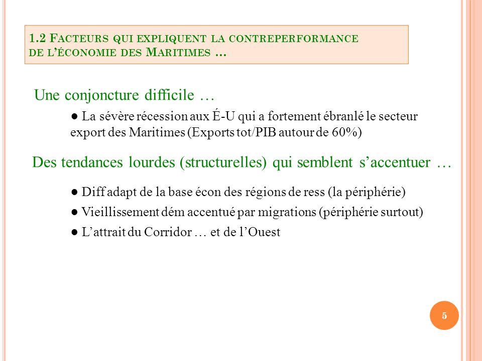16 Le «Corridor» en 2011 3 RMR (645 000 hab.) 5 AR (243 000 hab.) 63 % de la pop des Maritimes en 2011 … vs 45 % en 1996 .