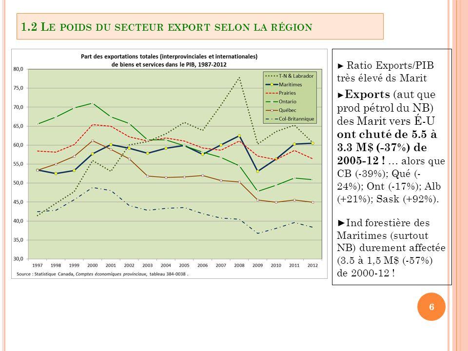 6 Ratio Exports/PIB très élevé ds Marit Exports (aut que prod pétrol du NB) des Marit vers É-U ont chuté de 5.5 à 3.3 M$ (-37%) de 2005-12 .