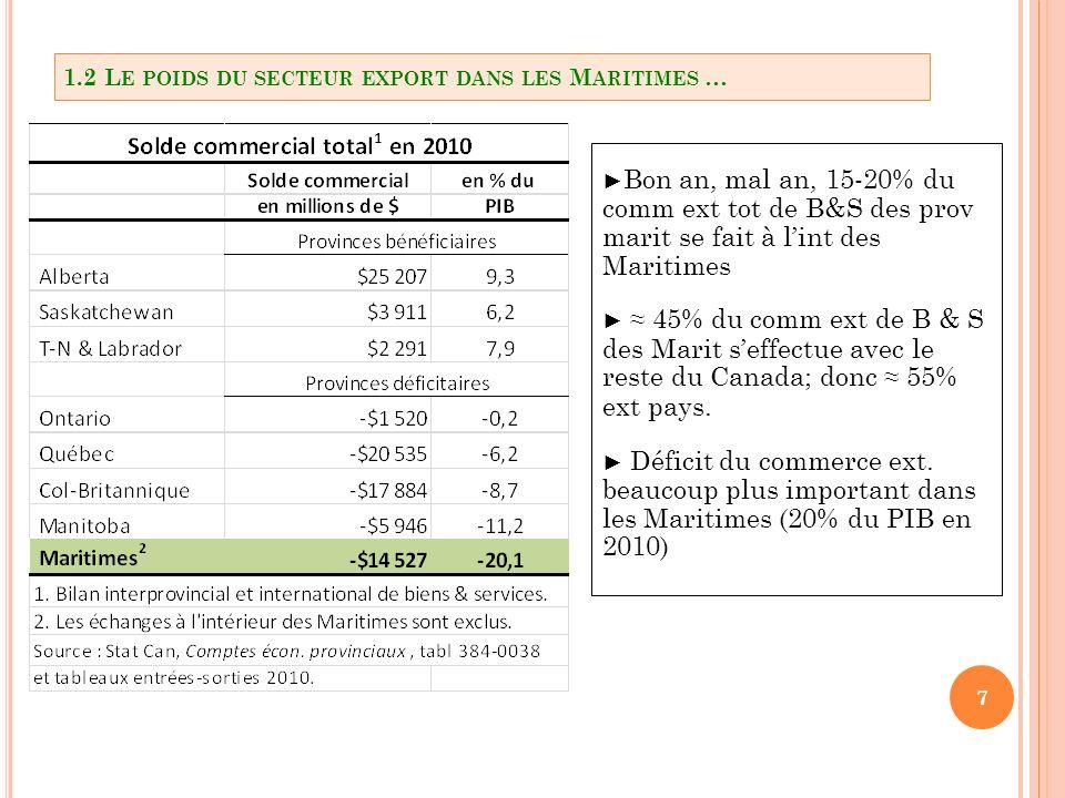 7 Bon an, mal an, 15-20% du comm ext tot de B&S des prov marit se fait à lint des Maritimes 45% du comm ext de B & S des Marit seffectue avec le reste du Canada; donc 55% ext pays.