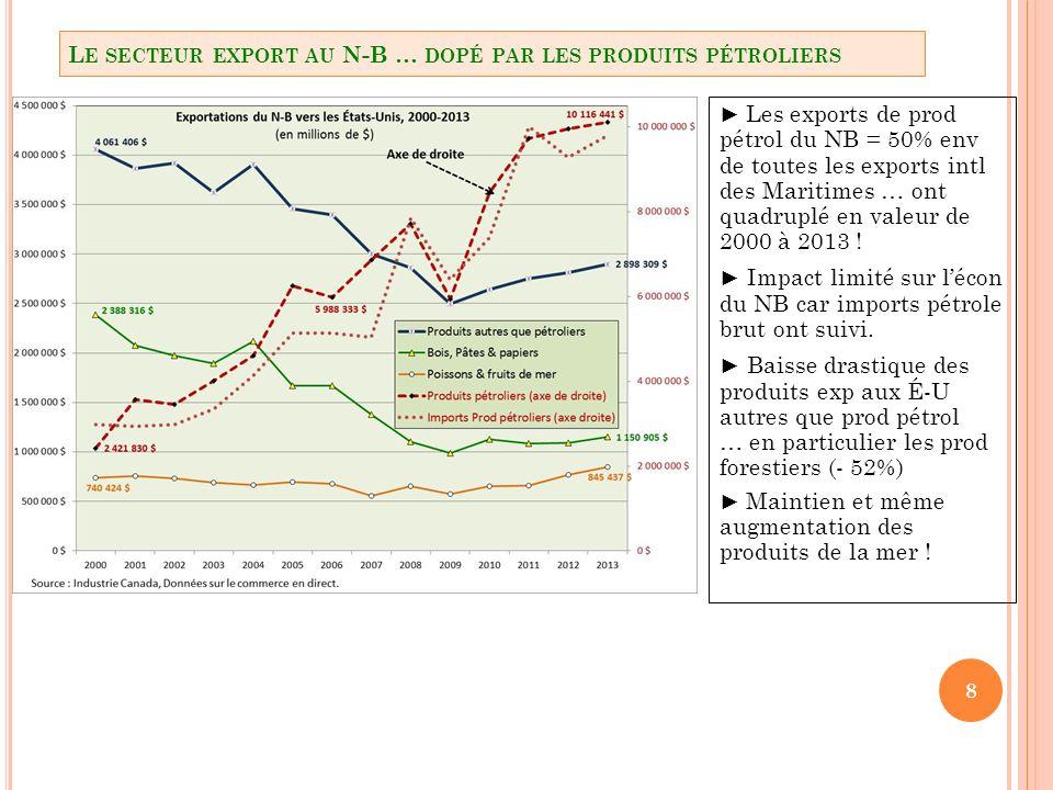 29 3.1 U N TRANSFERT ACCENTUÉ VERS LE CORRIDOR … + 11 770 FRANCOS (+20%) DE 1996 À 2011 VERSUS HÉMORRAGIE (- 14%) AU SEIN DES RRPV !